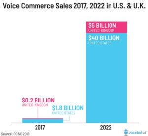 音声EC市場