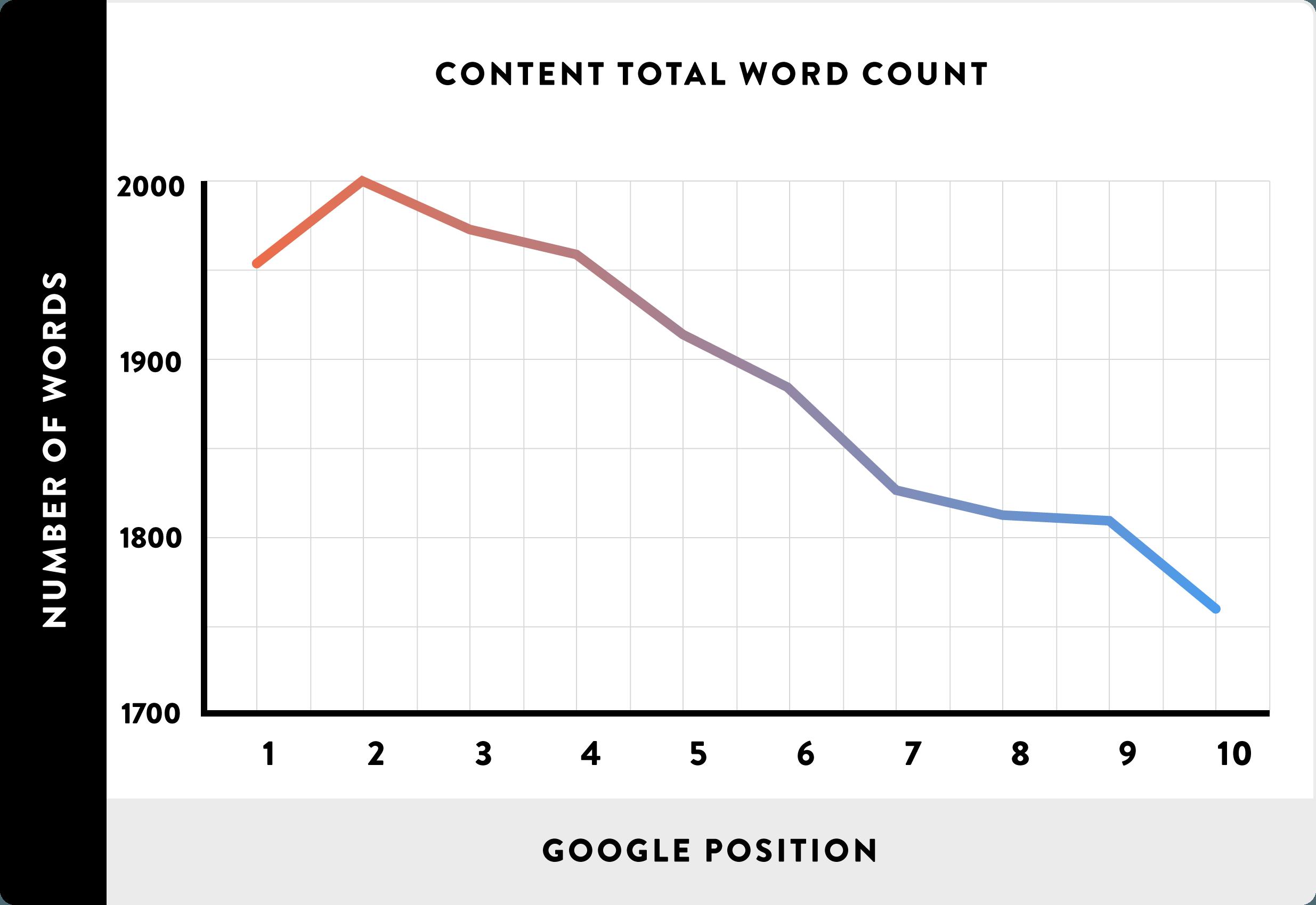 検索順位と文字数の関係