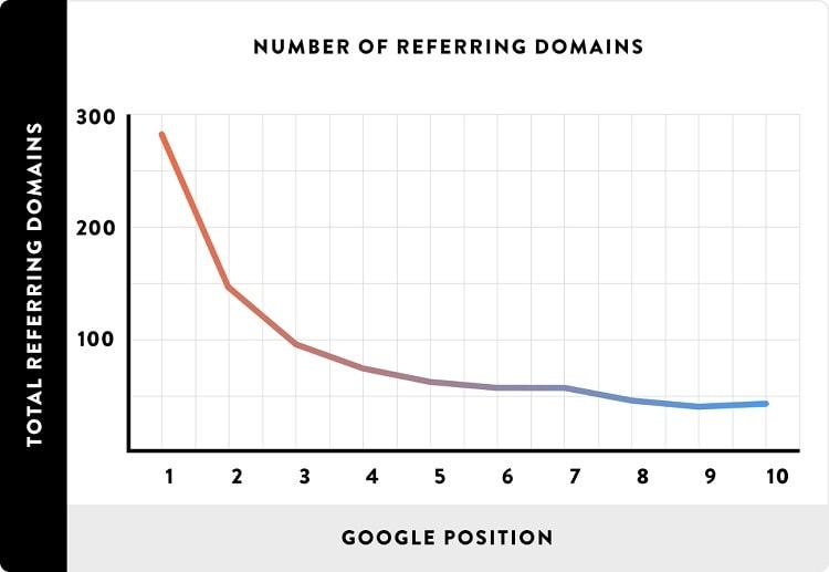 被リンクと検索順位の相関関係