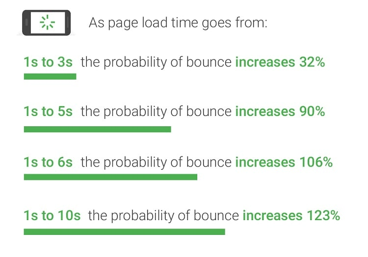 ページスピードによるプラスのSEO評価