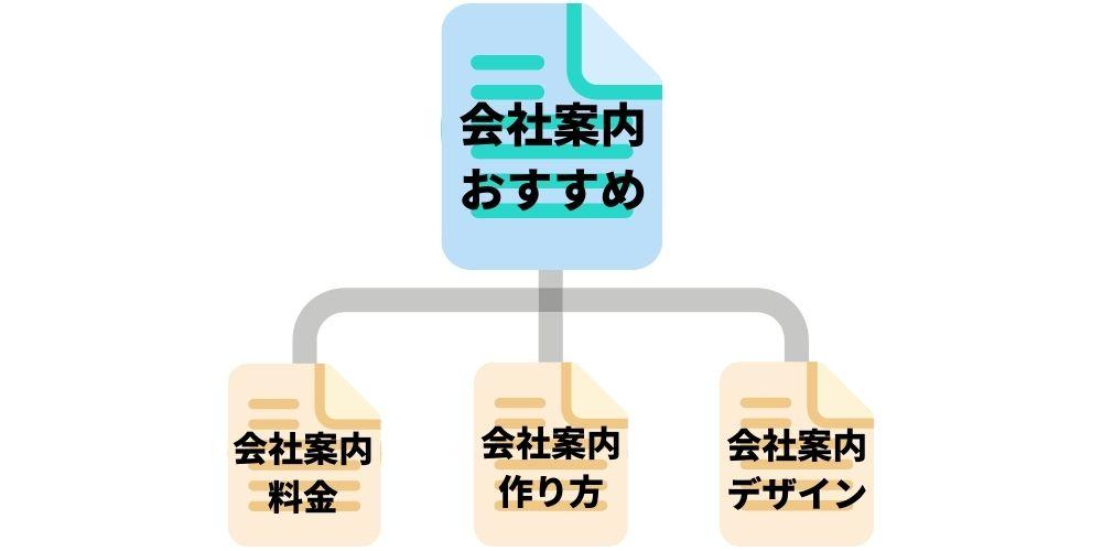 ピラーキーワードのコンテンツ構造例