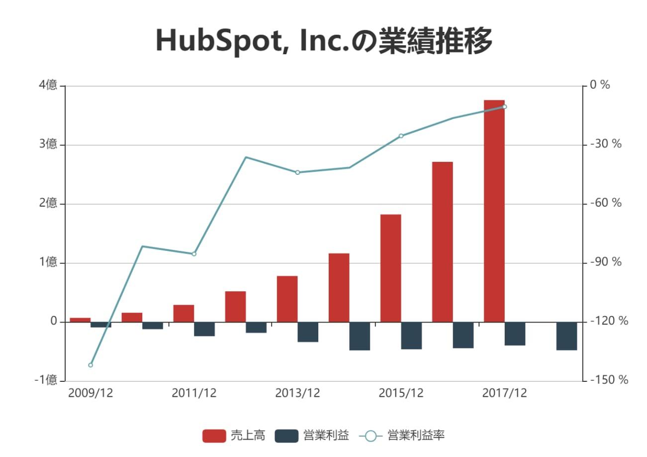 hubspot売上推移