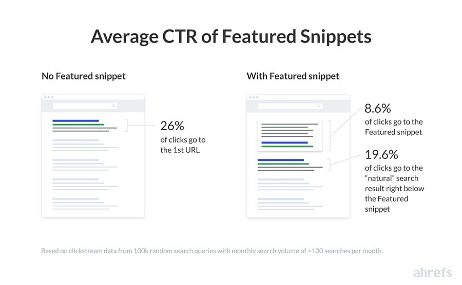 Average CTR of Featured Snippets|Ahrefs' Study Of 2 Million Featured Snippets: 10 Important Takeaways
