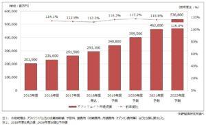 日本のアフィリエイトマーケティング市場規模
