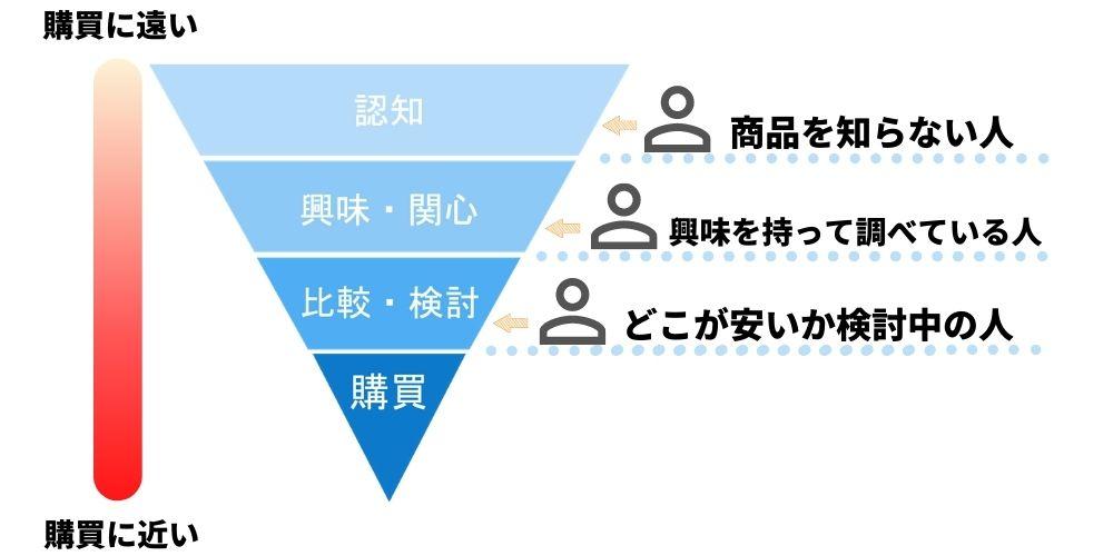 SEO対策における購買ファネル