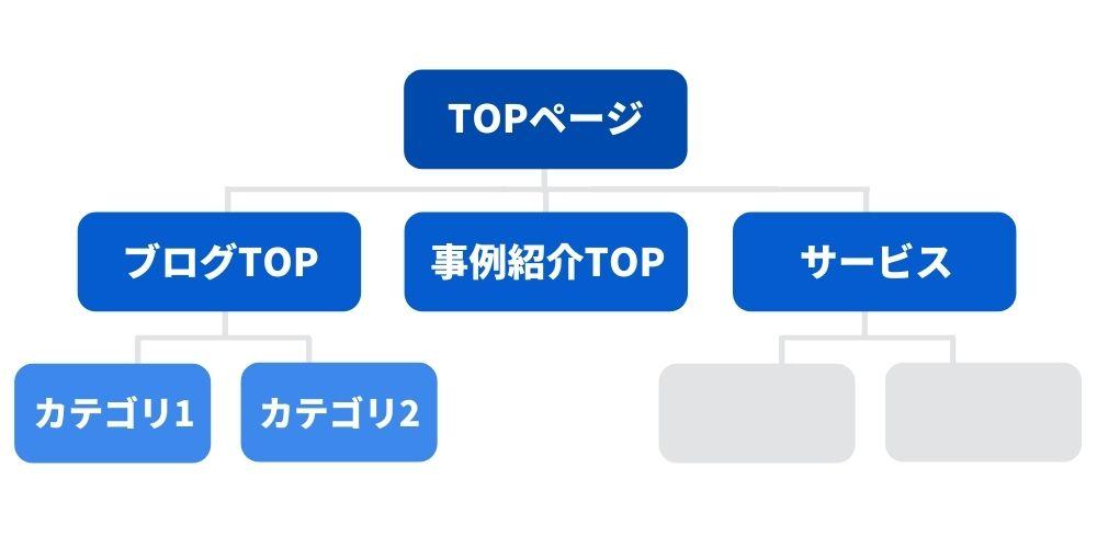 オウンドメディアのサイト構造イメージ図
