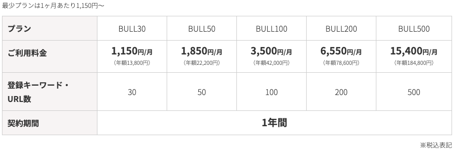 検索順位チェックツール「BULL」の料金表