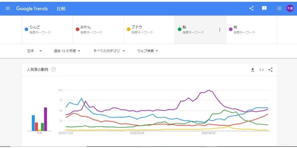 検索ワードの比較方法