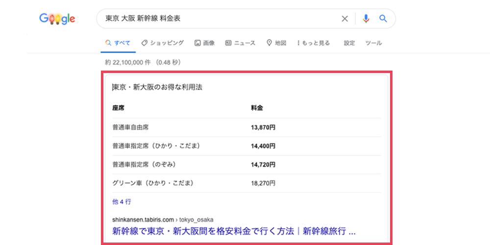 「東京 大阪 新幹線 料金」のGoogle検索結果で表示される強調スニペット