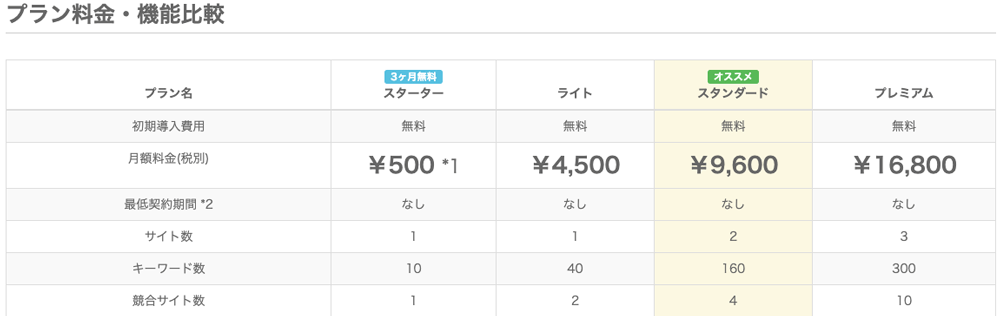 検索順位チェックツール「Gyro-n SEO」の料金表